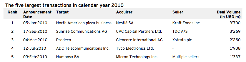 Figure 2: Five largest transactions in calendar year 2010 Q3