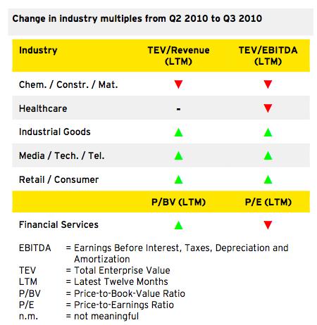 Figure 4: Outlook 2010/2011