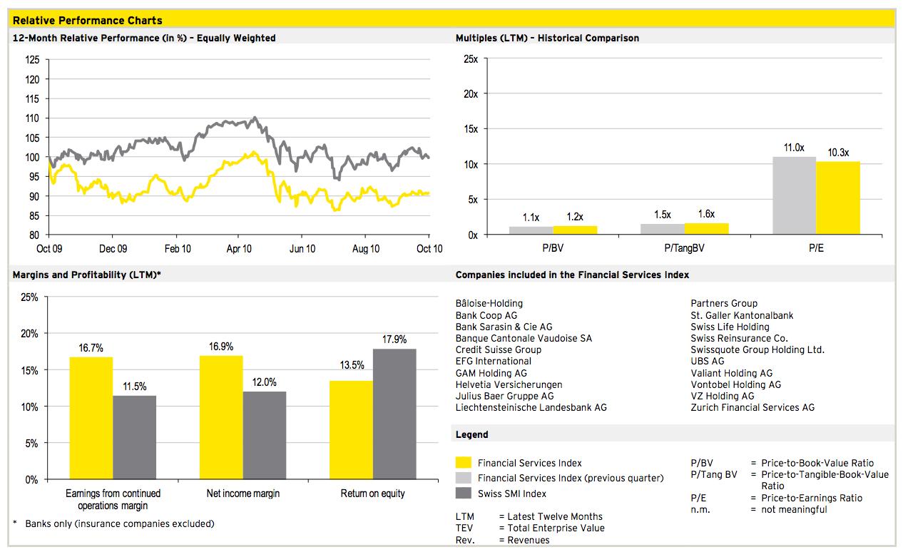 Figure 8: Financial Services Q3 2010