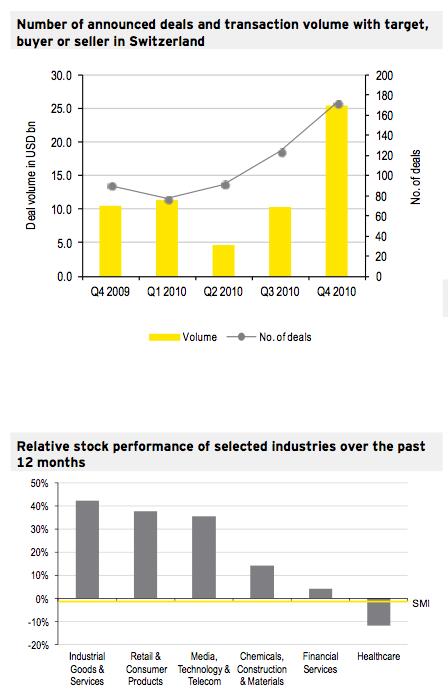 Figure 1: M&A Market Q4 2010
