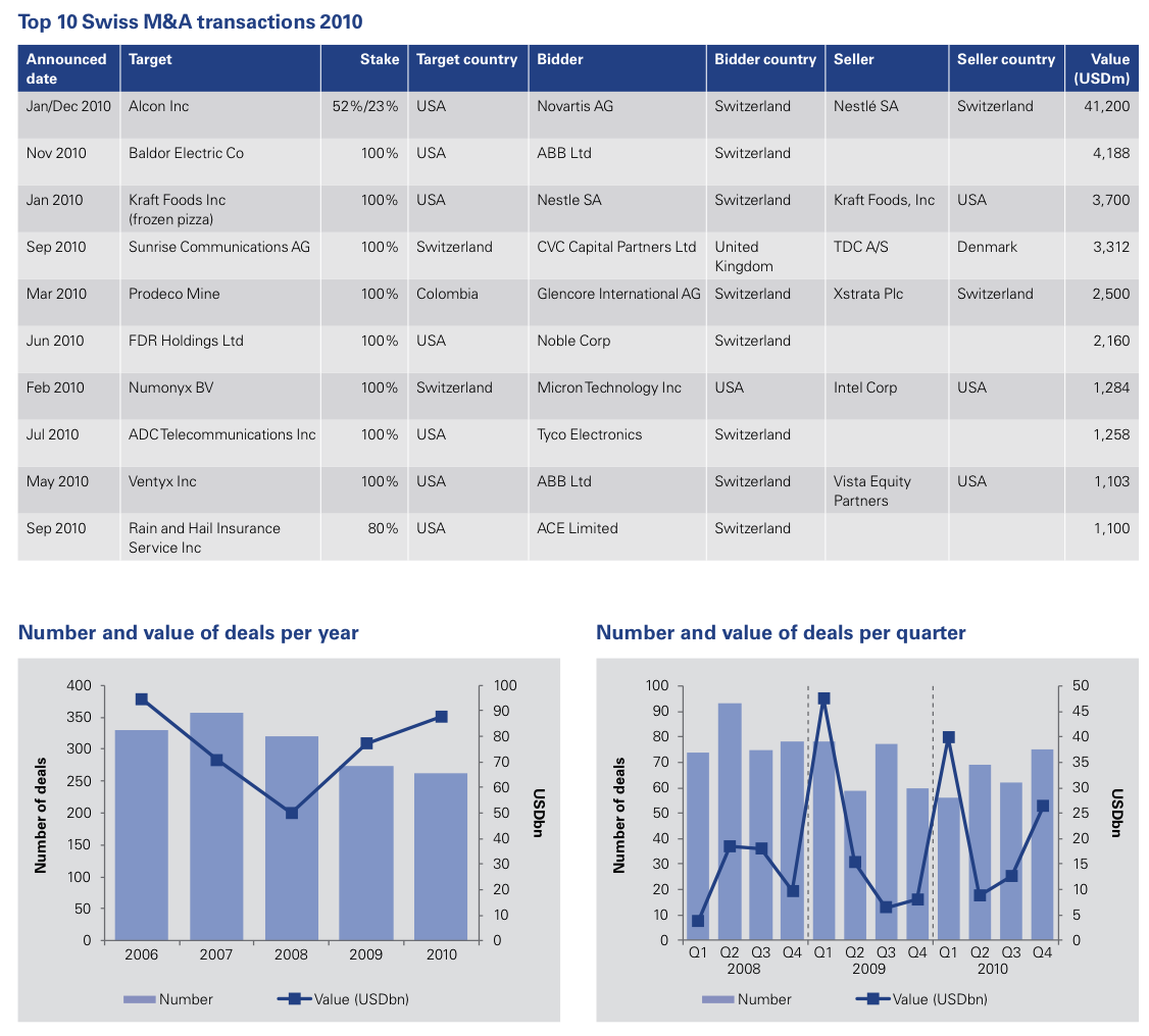 Figure 1: Top 10 Swiss M&A transactions 2010