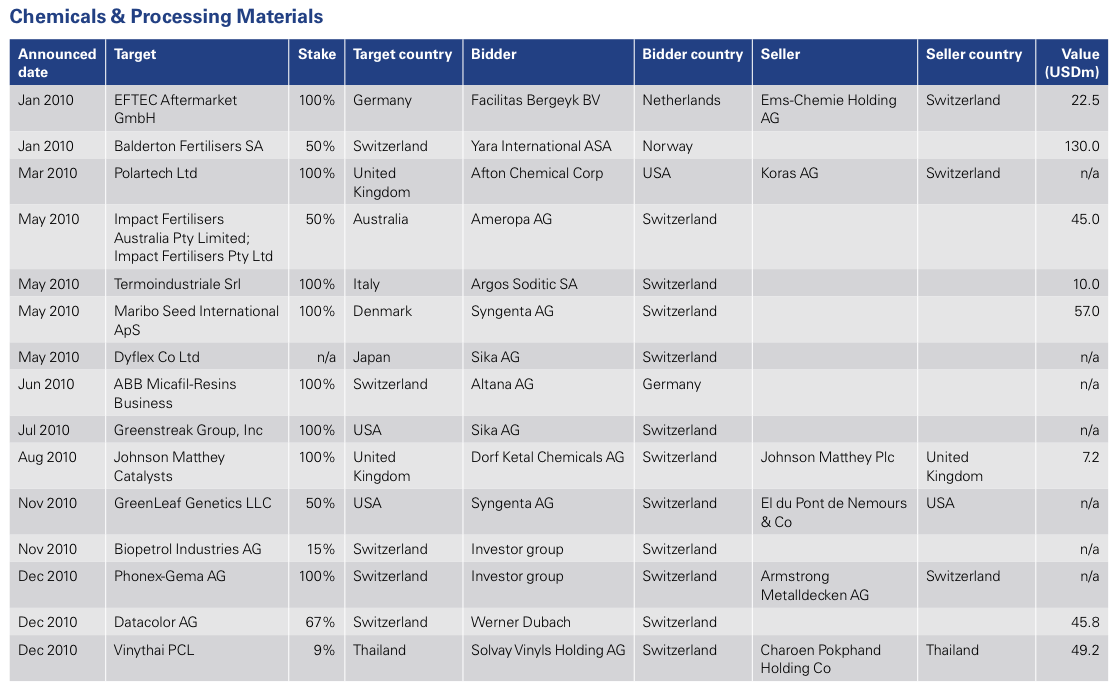 Figure 12: List of 2010 Swiss M&A Transactions