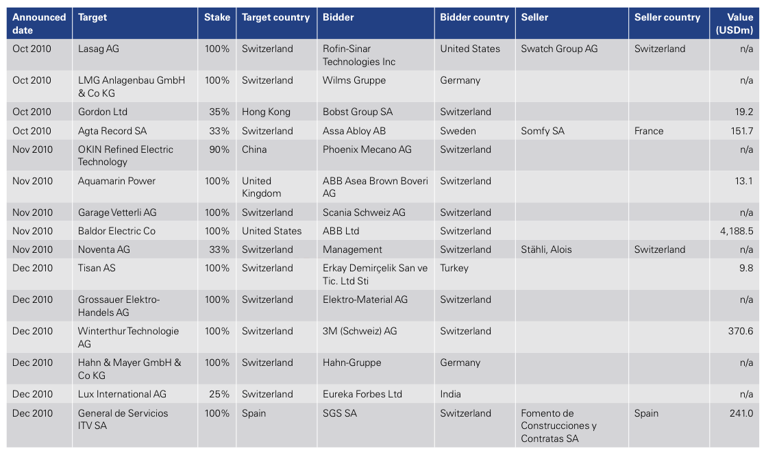 Figure 15: List of 2010 Swiss M&A Transactions