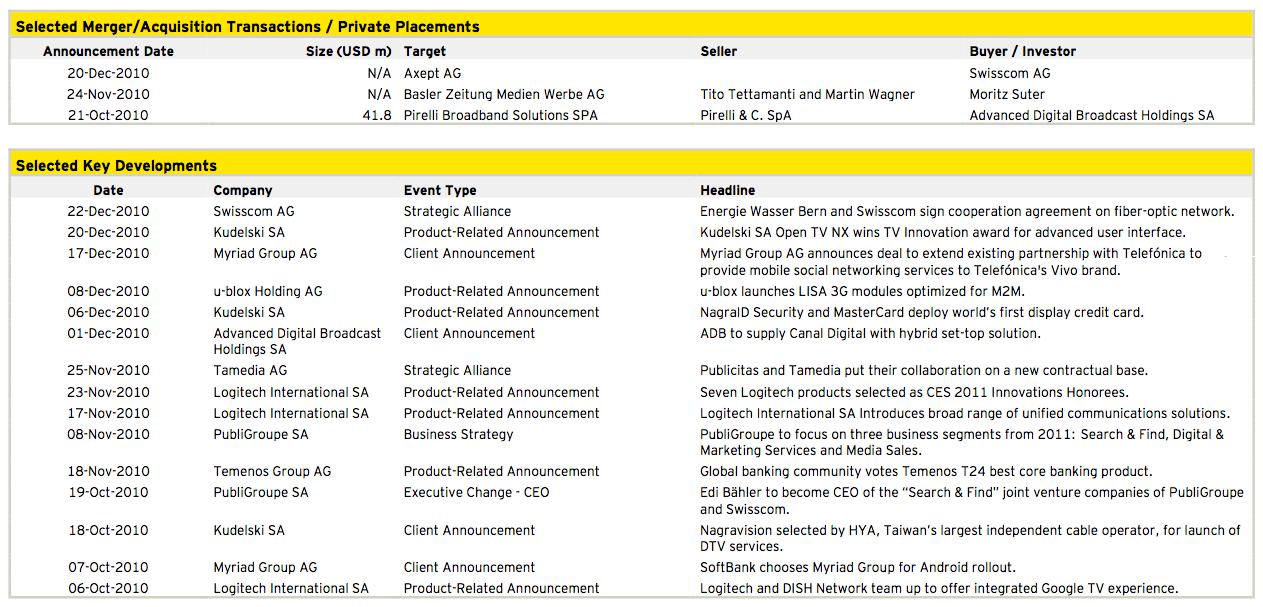 Figure 15: Media, Technology and Telecommunications Q4 2010