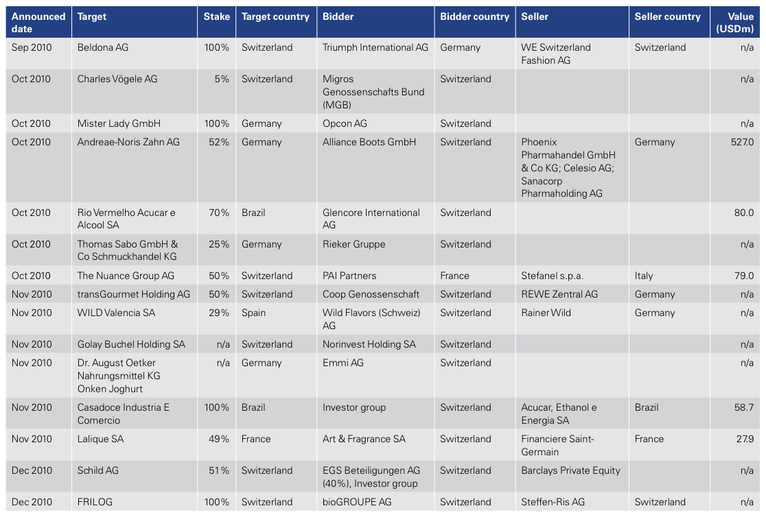 Figure 17: List of 2010 Swiss M&A Transactions