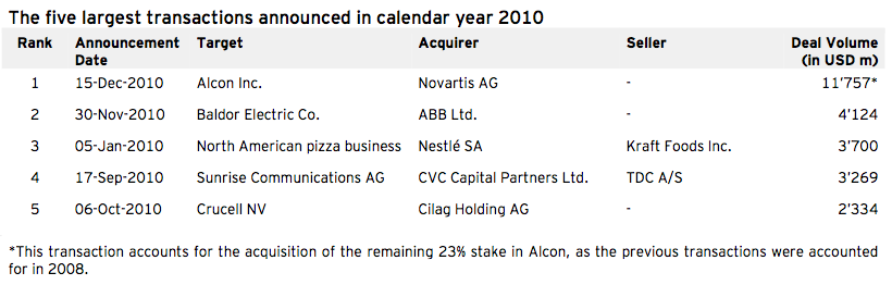 Figure 2: The five largest transactions announced in calendar year 2010 (Q4)