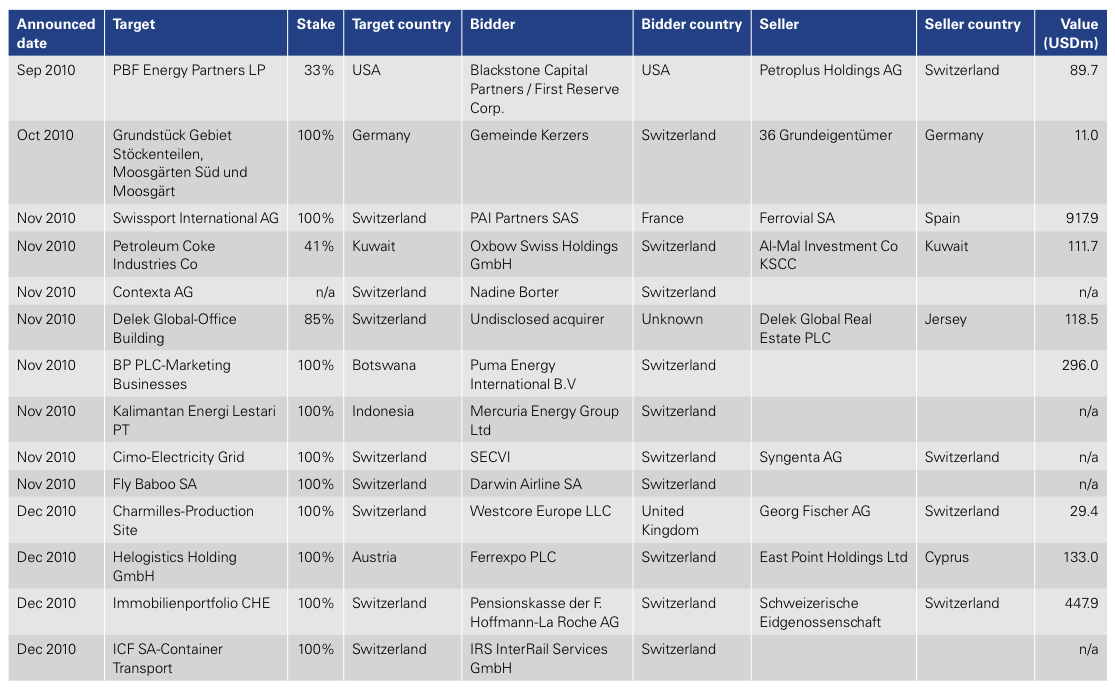 Figure 21: List of 2010 Swiss M&A Transactions