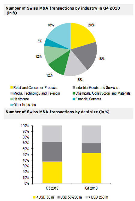 Figure 3: Transactions by industry and size Q4 2010
