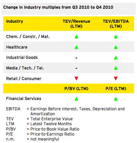 Figure 4: Outlook 2011