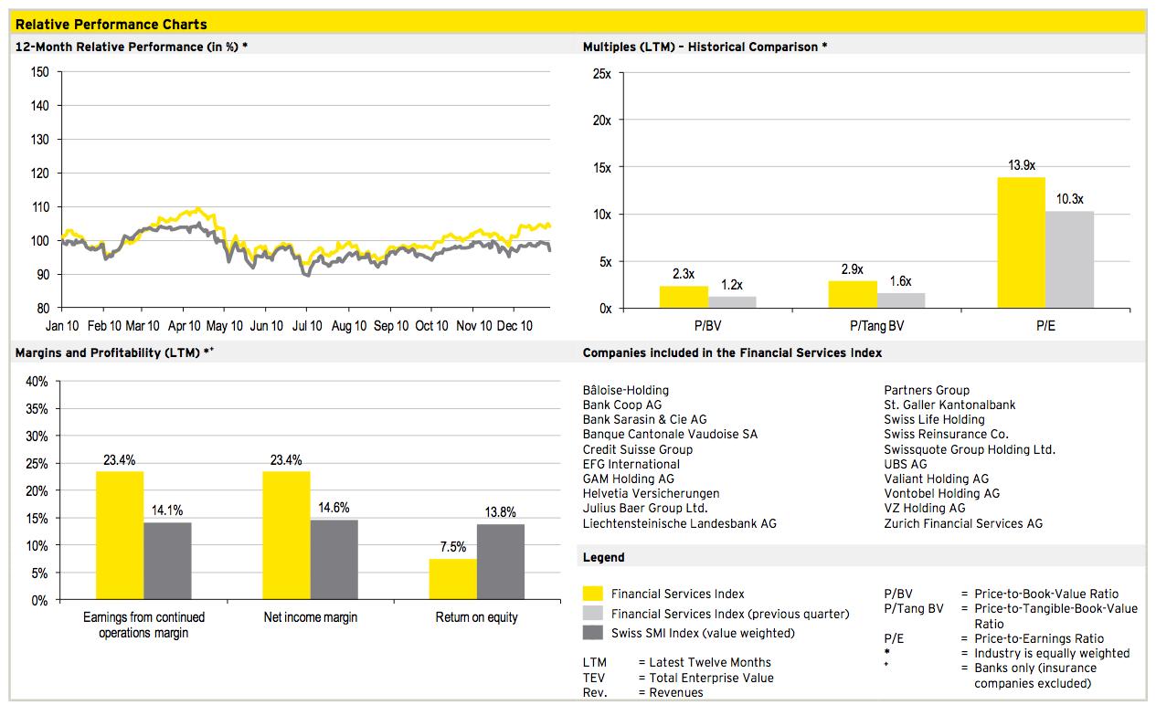 Figure 8: Financial Services Q4 2010