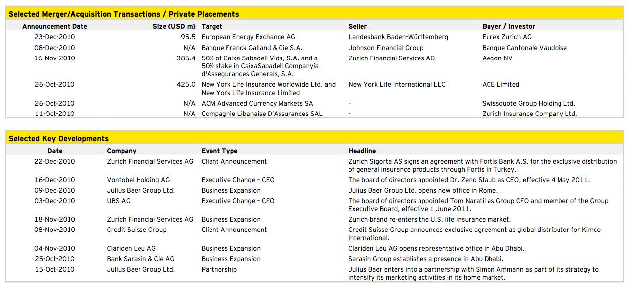 Figure 9: Financial Services Q4 2010