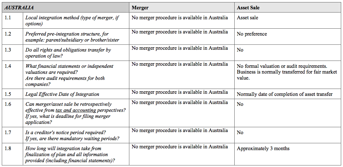 Figure 56 Section 10 Asia Pacific Region
