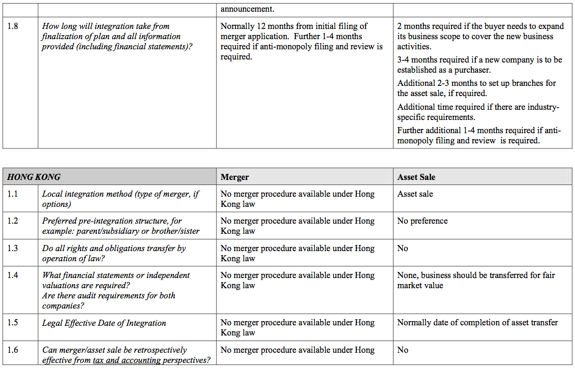 Figure 58 Section 10 Asia Pacific Region