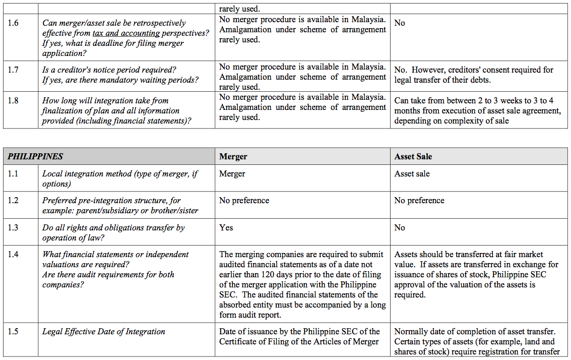 Figure 61 Section 10 Asia Pacific Region