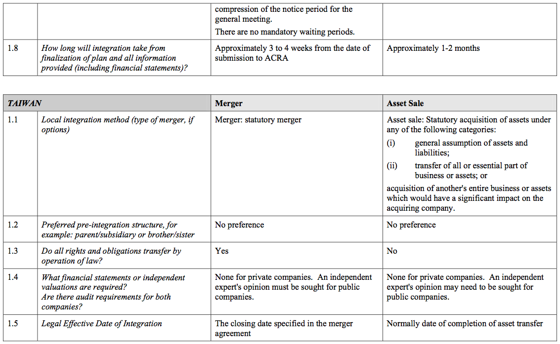 Figure 64 Section 10 Asia Pacific Region