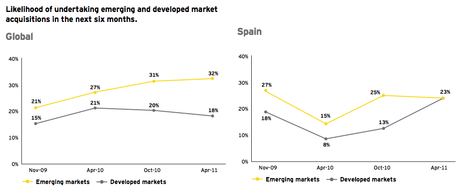 Figure 7: Likelihood of undertaking emerging and developed market acquisitions in the next 6 months
