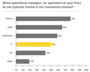 Figure 6 Operational managers