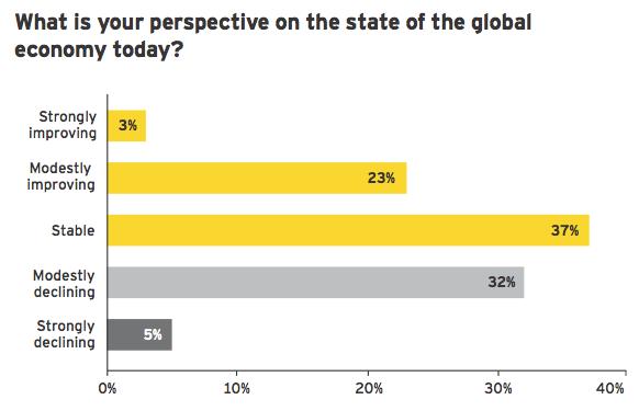Figure 1: Global economic outlook resilient despite volatility