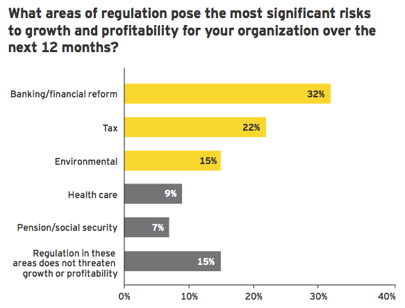 Figure 12: Regulatory risk — a factor that could derail growth agendas