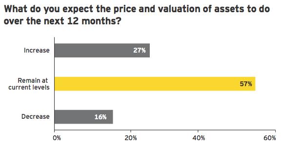 Figure 15: Valuation levels could fuel activity