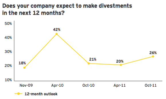 Figure 16: Increasing appetite for divestments