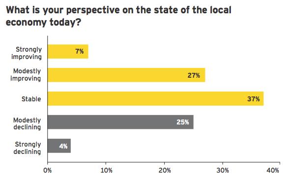 Figure 2: Confidence in local economies rising