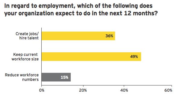 Figure 3: Employment outlook brightens