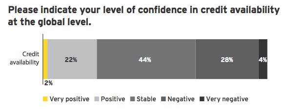 Figure 4: Confidence in credit availability improving