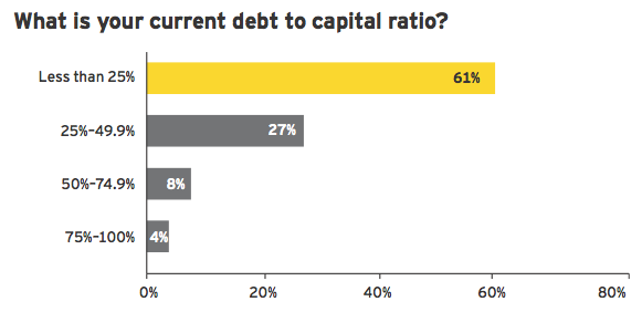 Figure 5: Trend toward debt reduction continues