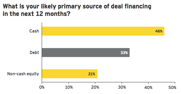Figure 8: Cash remains the primary funding source for deals