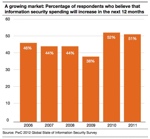 Figure 1 A growing market