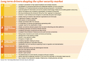 Figure 11 Long term drivers shaping the cyber security market
