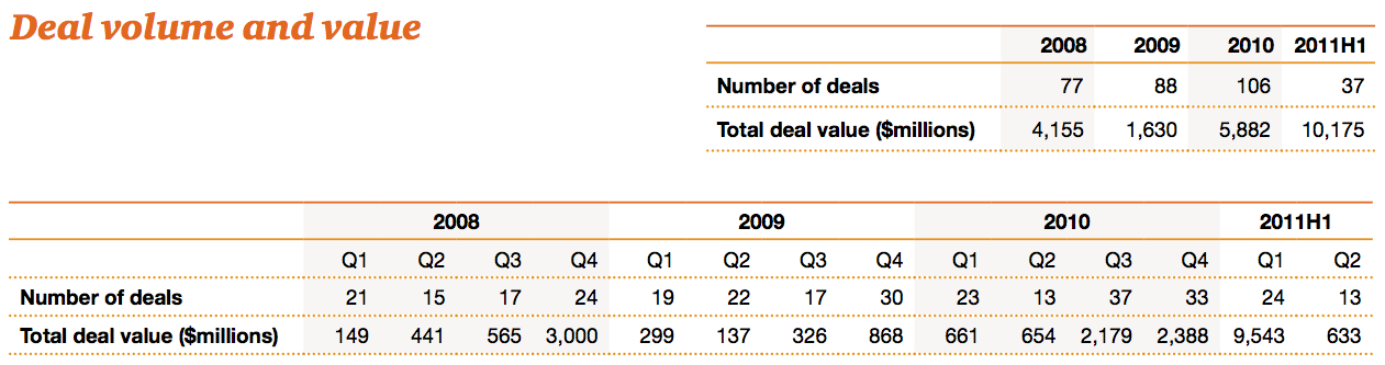 Figure 2 Deal volume and value