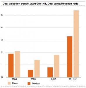 Figure 4 Deal valuation trends 2008-2011H1