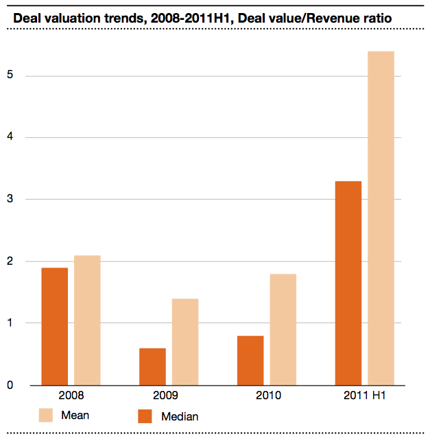 Figure 4 Deal valuation trends 2008-2011H1
