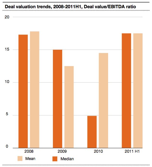 Figure 5 Deal valuation trends 2008-2011H1