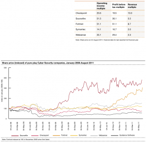 Figure 6 Cyber Security companies valuations and share price trends