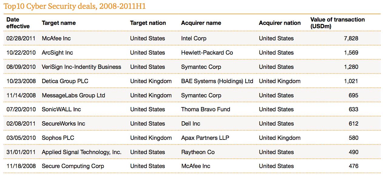Figure 8 Top10 Cyber Security deals 2008-2011H1