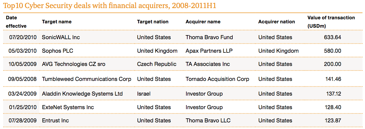 Figure 9 Top10 Cyber Security deals with financial acquirers