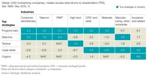 Exhibit 4 Global 1000 nonbanking companies median excess
