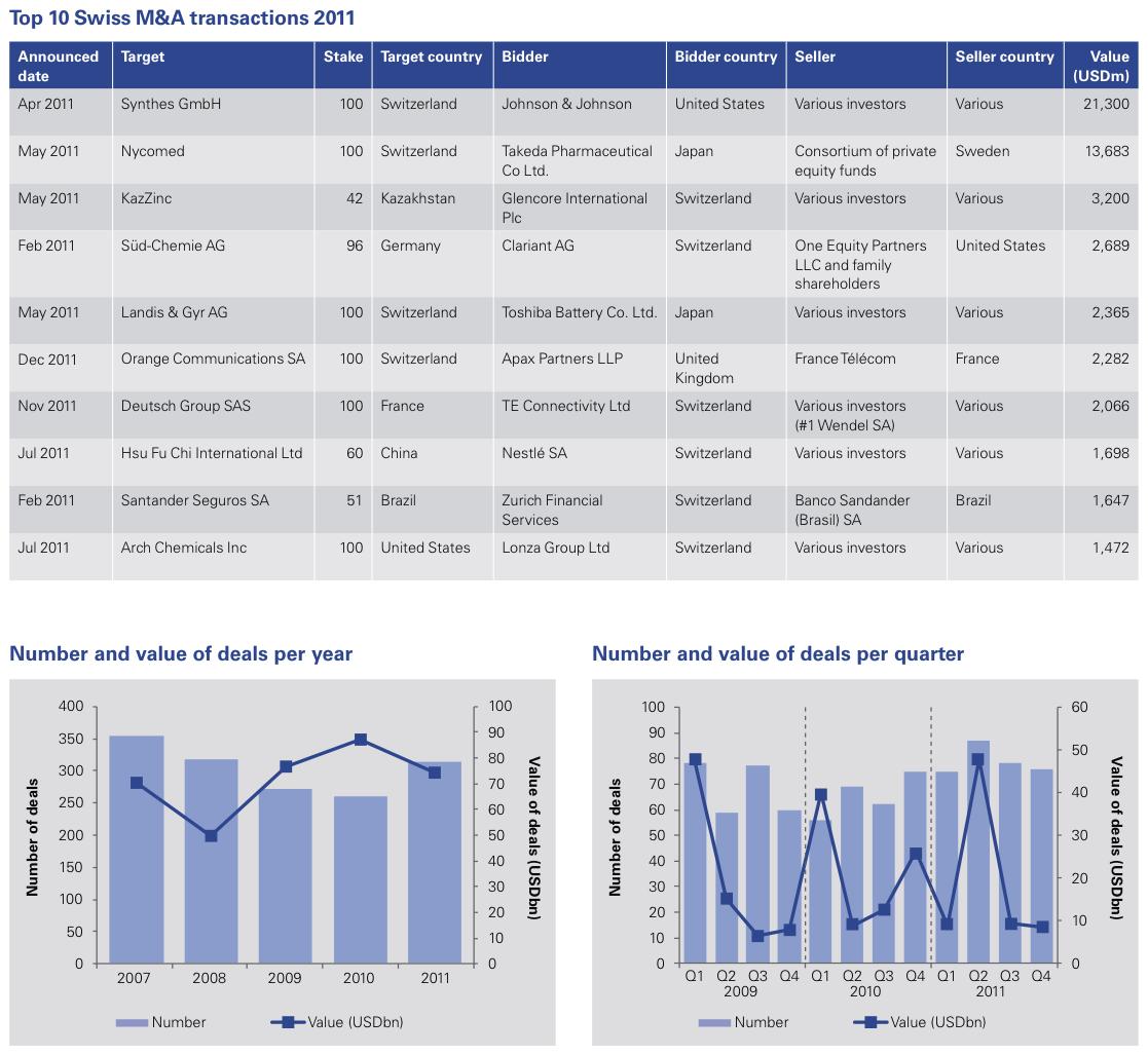 Figure 1: Top 10 Swiss M&A transactions 2011