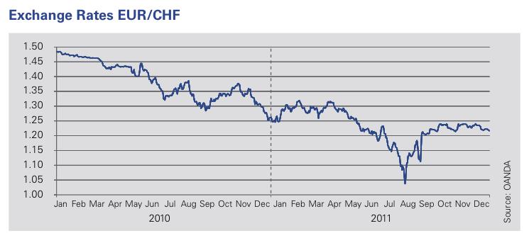 Figure 11: Swiss Franc: help or hindrance?