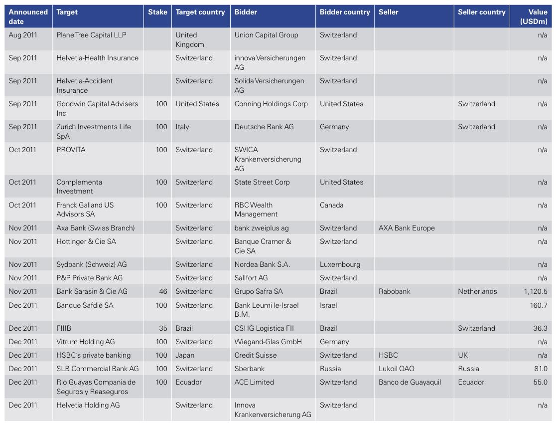 Figure 15: List of 2011 Swiss M&A Transactions