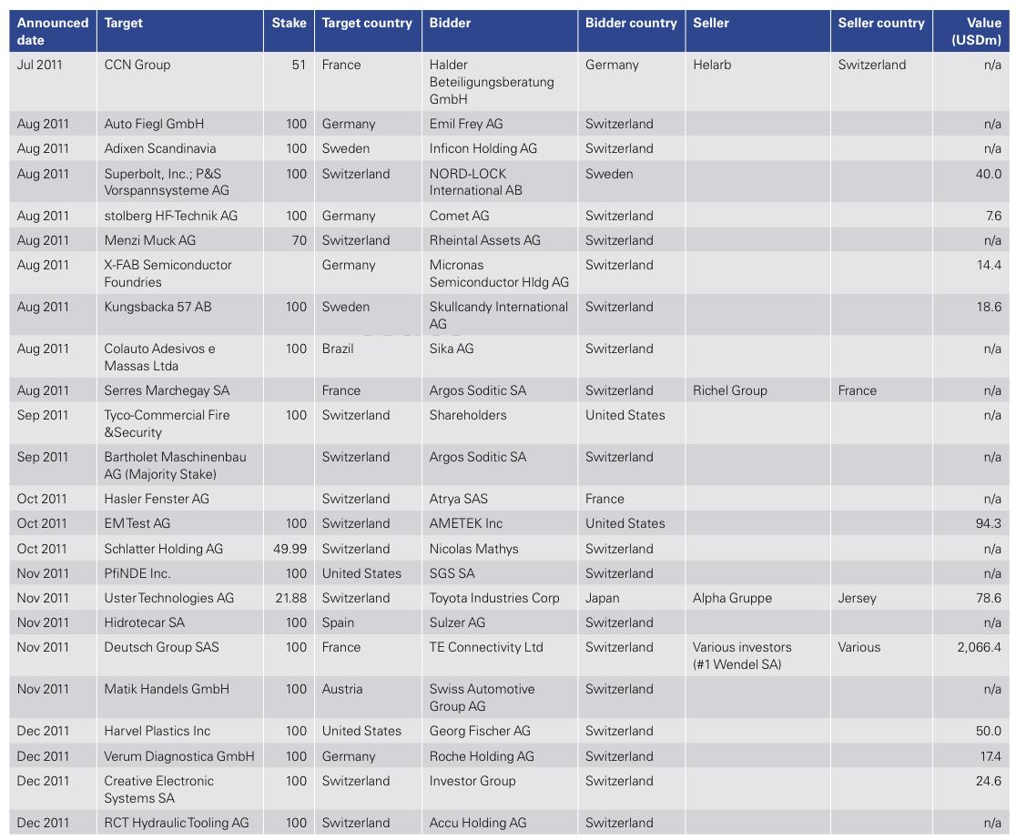 Figure 17: List of 2011 Swiss M&A Transactions