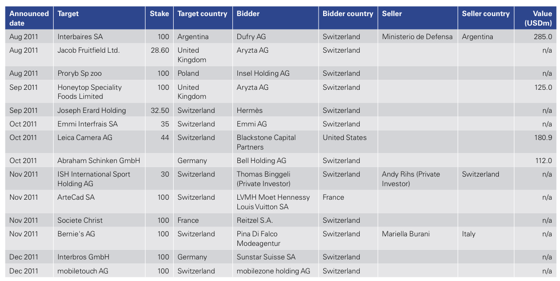Figure 19: List of 2011 Swiss M&A Transactions
