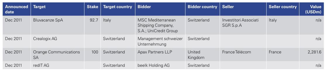 Figure 21: List of 2011 Swiss M&A Transactions