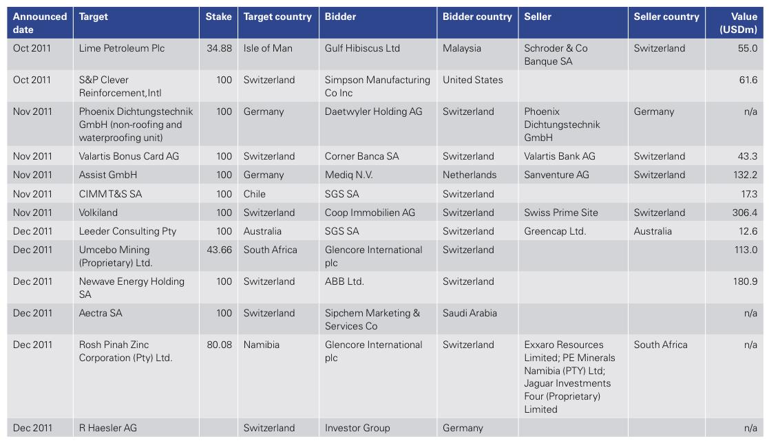 Figure 24: List of 2011 Swiss M&A Transactions