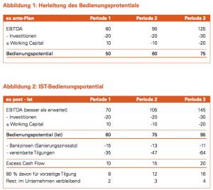 Abbildung 1-2: Herleitung des Bedienungsprotentials / IST-Bedienungspotential