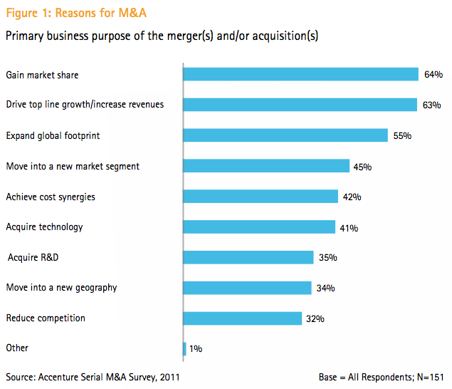 Figure 1: Reasons for M&A