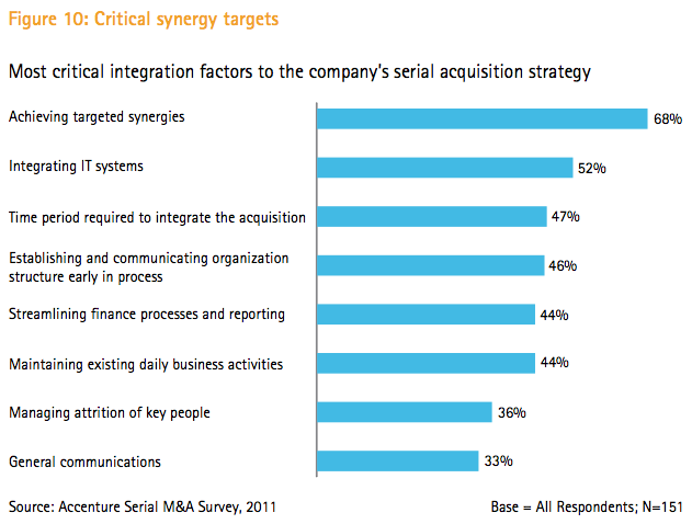Figure 10: Critical synergy targets